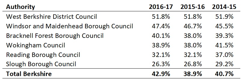 Figure 1 - Berkshire Local Council Recycling Rates 2014-2017