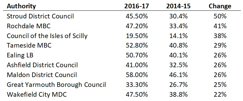 Figure 2 - Local Councils with waste recycling rate increases over 20% 2014-2017