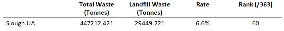 Figure 3 - Slough Waste to Landfill 2016